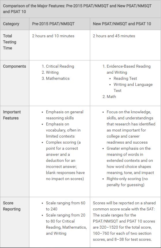 PSAT真题、答案及评分标准下载