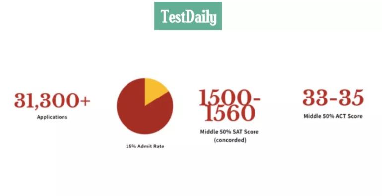 RD申请官方录取率大揭秘!10%都算高,这书还怎么读?|| 申请数据速报