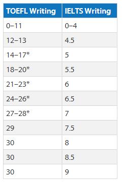 托福雅思分数换算和难度对比,你想考哪个?