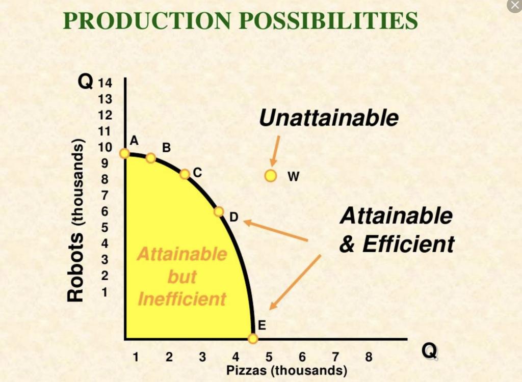 2000年AP宏观经济真题下载-选择题下载