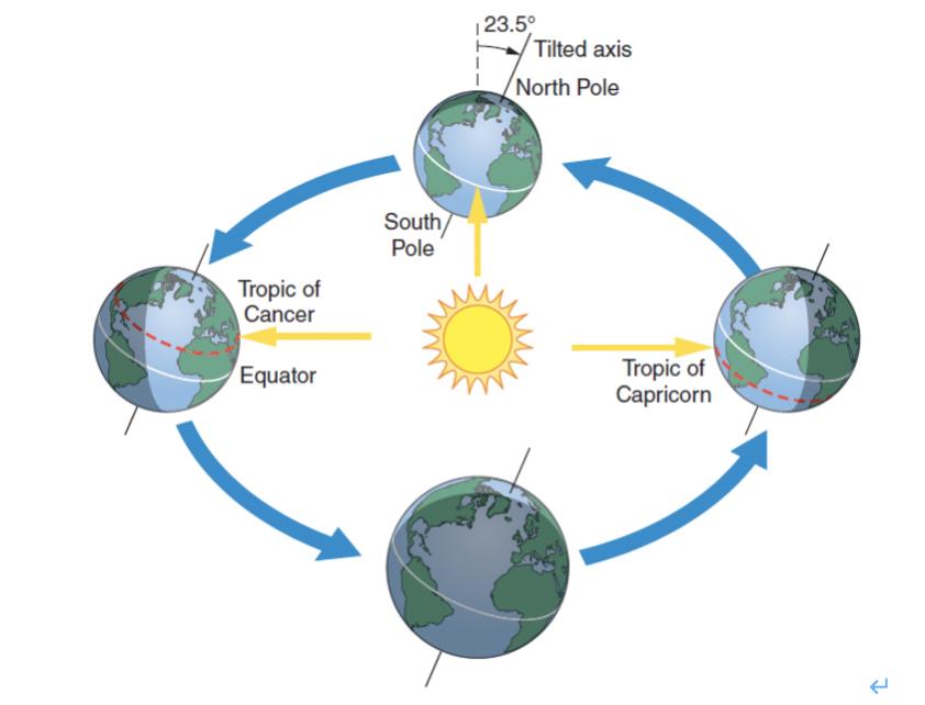 2003年AP环境科学真题下载-选择题下载