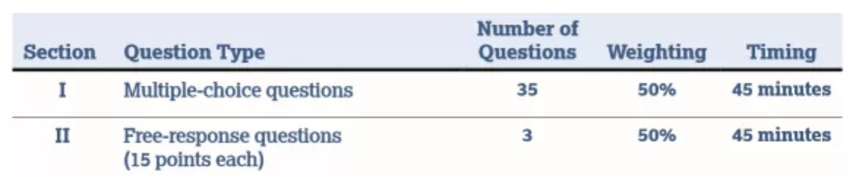 AP物理C电磁学如何备考?有哪些备考资源?