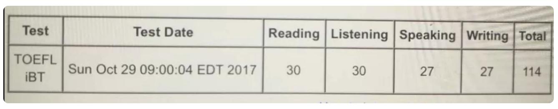 托福考试经验分享:从58到114、其中托福阅读听力满分,我做对了什么?