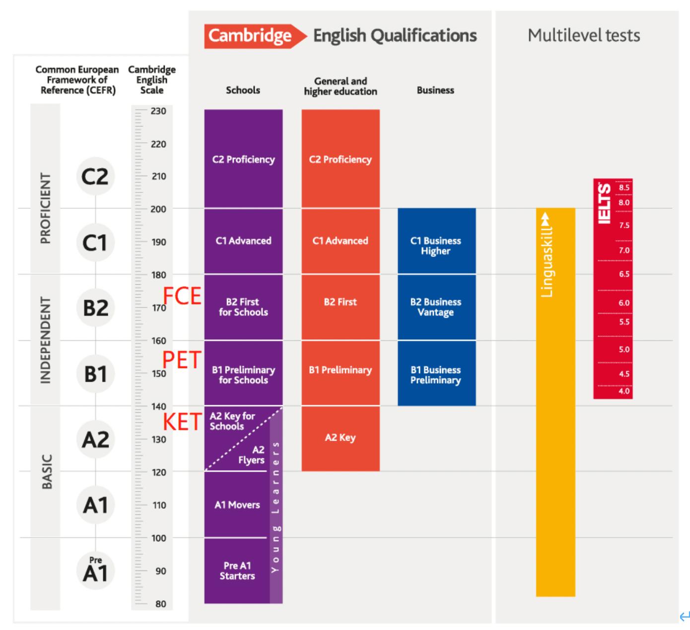 KET/PET/FCE/CAE/CPE彼此有什么区别和联系?_剑桥通用英语五级考试(MSE)成绩等级规则