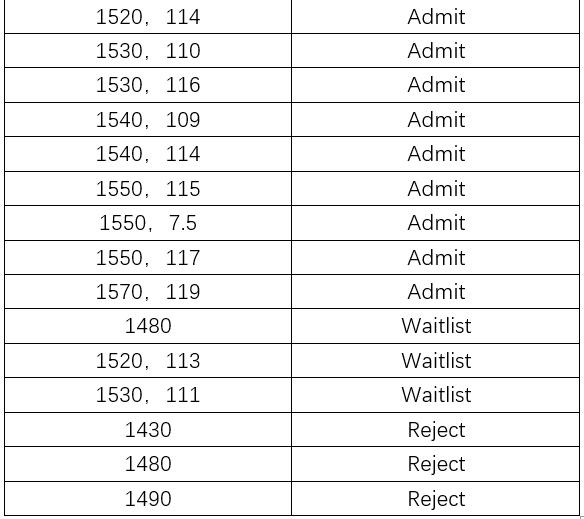 2020年RD UCD和UCSD放榜,还有JHU/WashU/UChicago的录取都是怎样的标准,要SAT多少分?-TestDaily厚朴优学