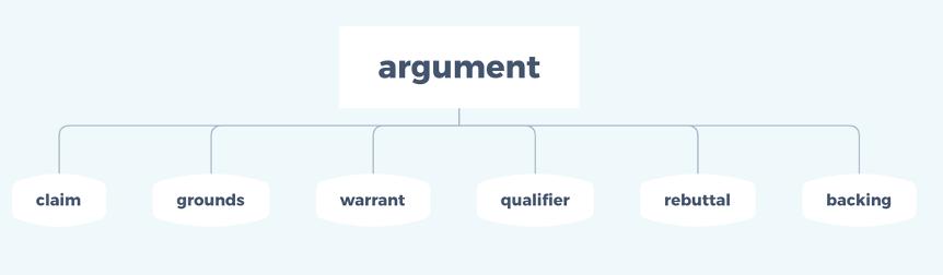 托福独立写作argument模型你真的会用吗?怎么写出有逻辑的托福作文?-托福独立写作技巧
