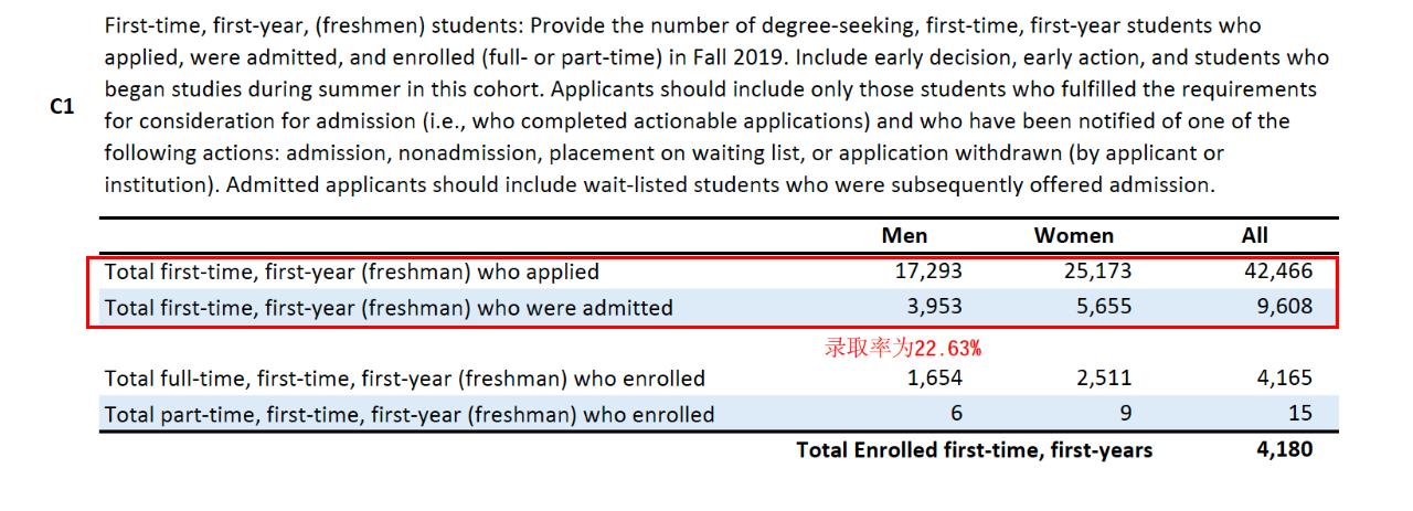 美国大学的转学录取率/新生录取率/学费/师生比例数据报告-报考美国大学指南