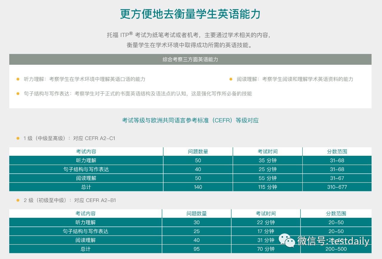 重要消息:ETS即将发布中国版托福ITP考试!什么是ITP?与老托福PBT相比有什么不同?