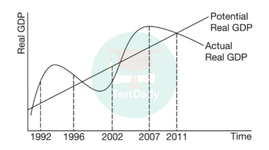 GDP的变化以及经济周期
