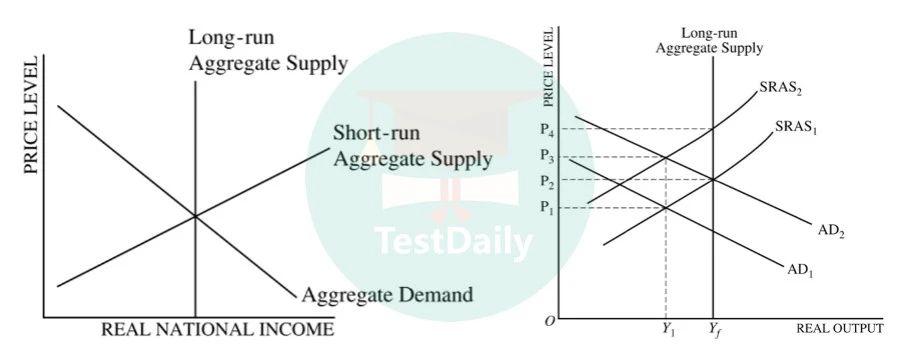 AD-AS图像以及长短期的均衡变化