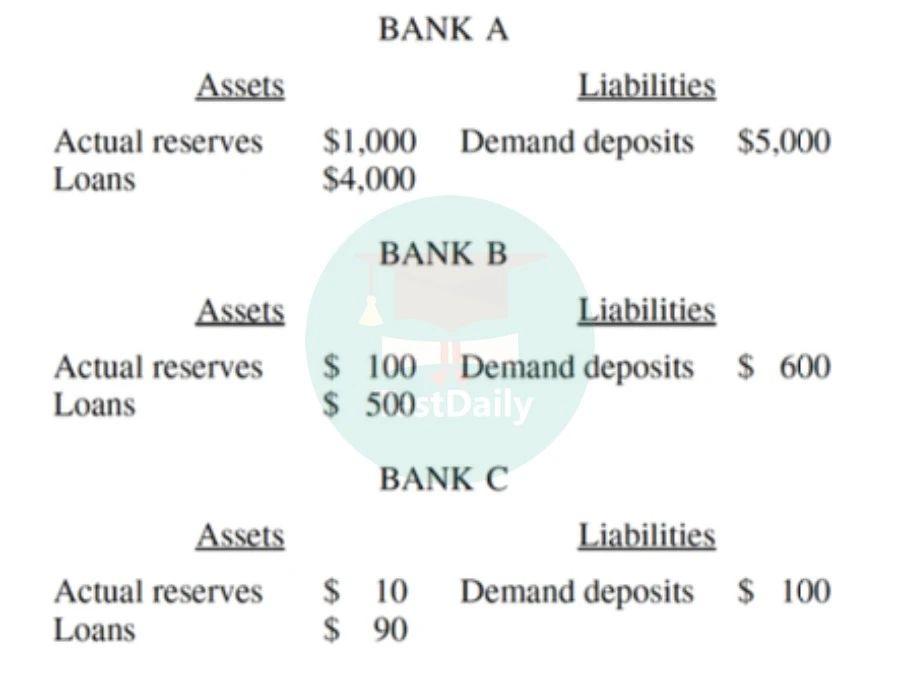 银行资产负债表(T-account)的计算