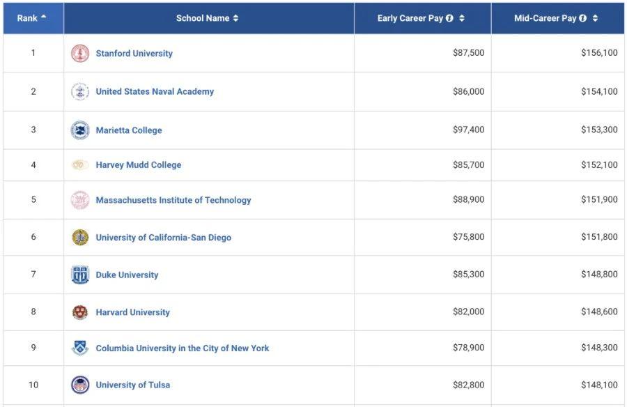 美国大学热门专业薪酬TOP10院校排行榜-美国大学本科毕业生就业薪酬情况一览表