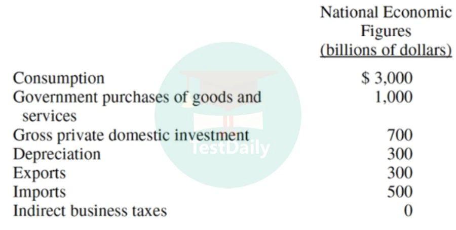 国家的GDP计算