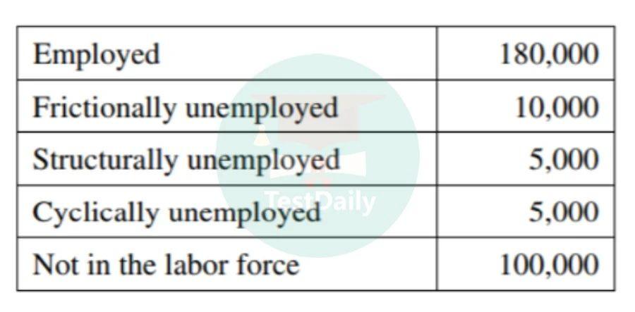 失业率/劳动参与率的计算