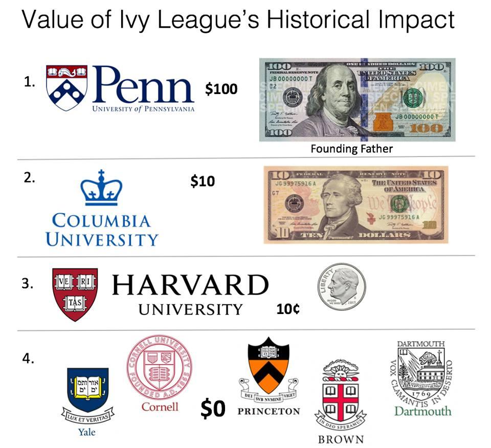 辍学榜单之首-哈佛大学,裸奔出道-UCB,农场出身-UCD……《美国大学吐槽大会》