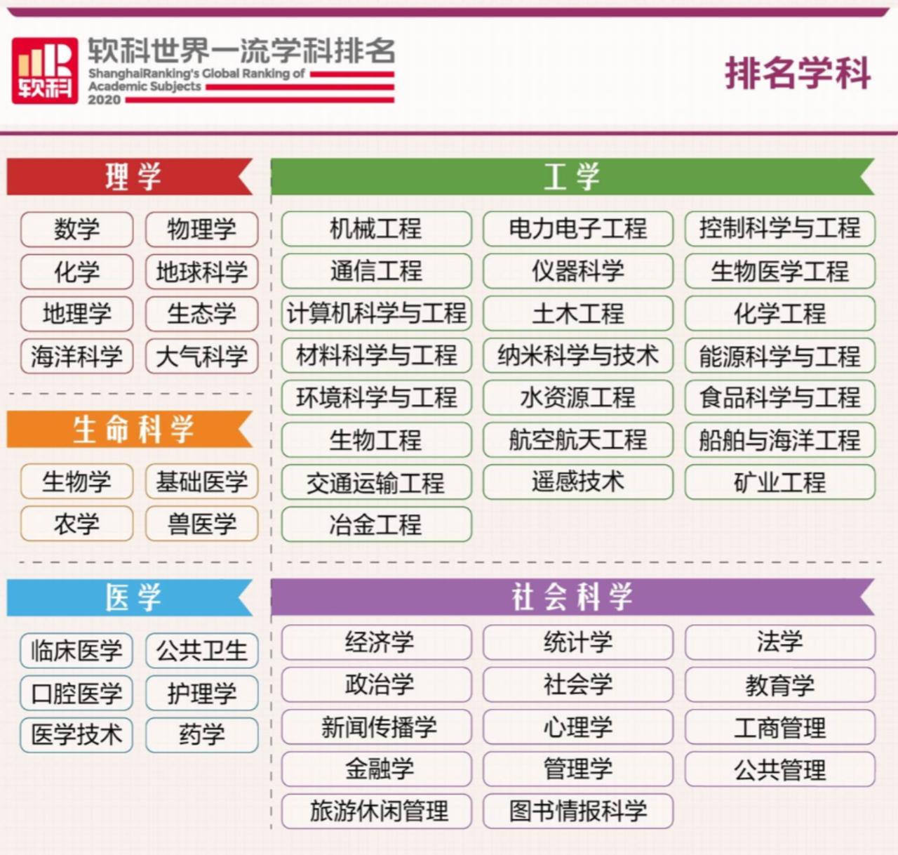 上海软科发布2020年世界一流学科排名!国内高校工程专业毫不逊色,与美国大学共同领跑!