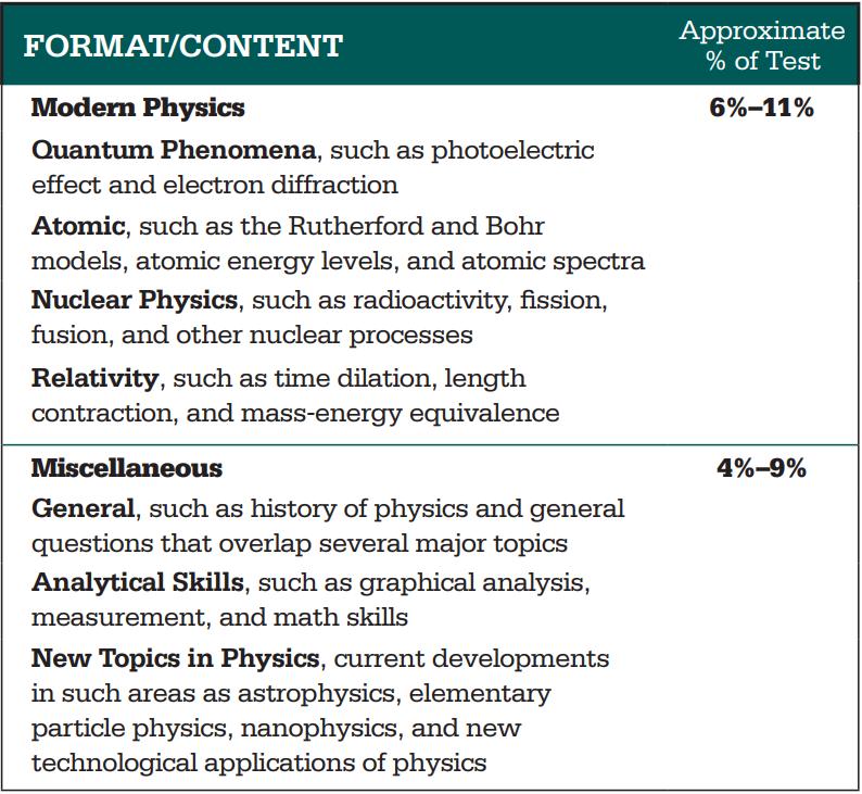 2020年sat2物理考纲
