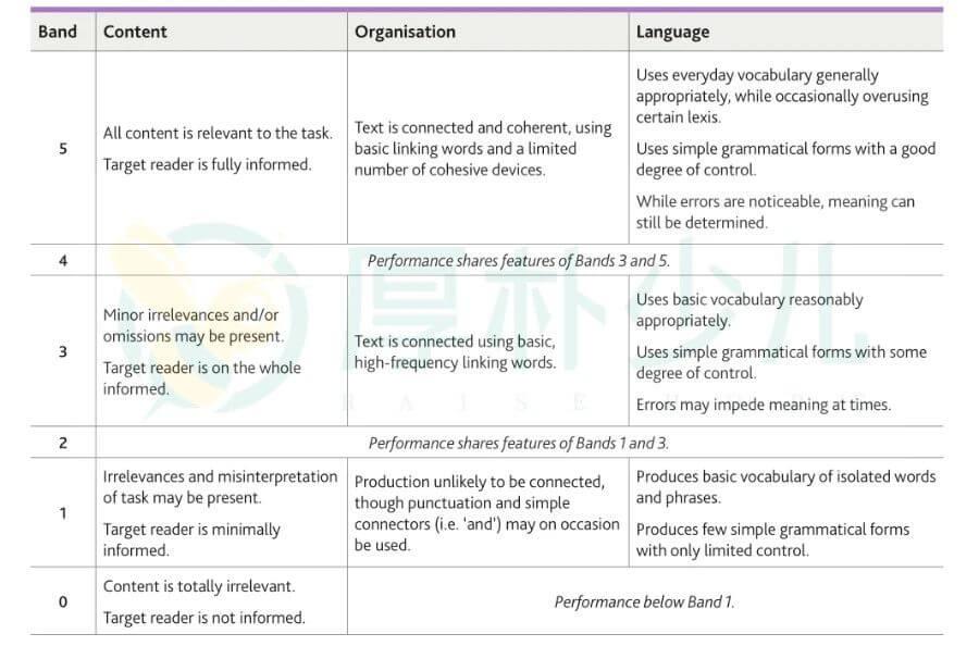 A2 Key(KET)官方写作评分标准