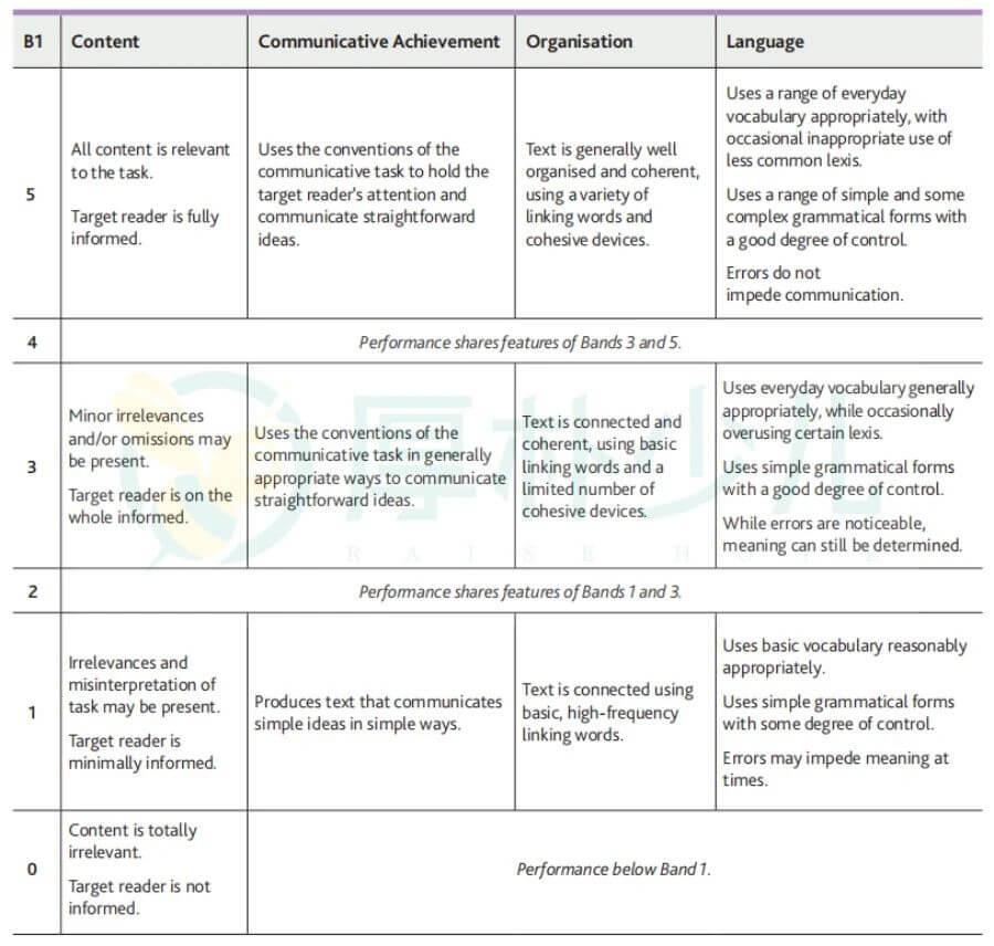 B1 Preliminary(PET)写作评分标准: