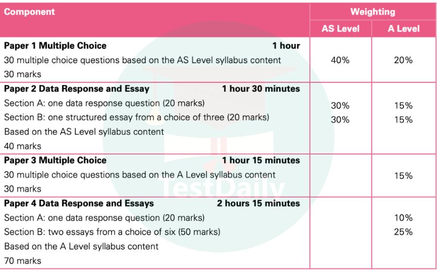 A Level经济学考试大纲+Essays常考话题解读,助力轻松备考得A*-A Level经济学备考经验及资料分享