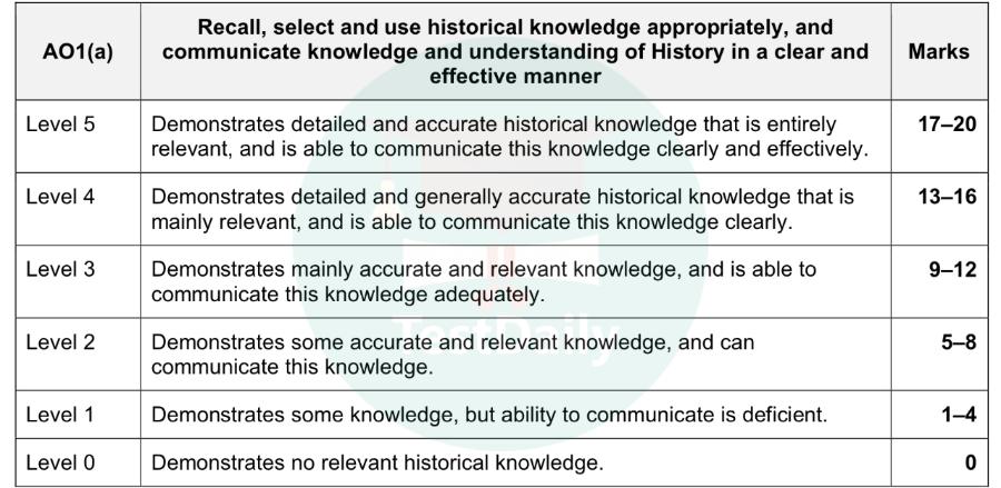 A Level 历史Paper3/Paper4评判标准是什么?高分答题技巧有哪些?-A Level 历史A*备考攻略
