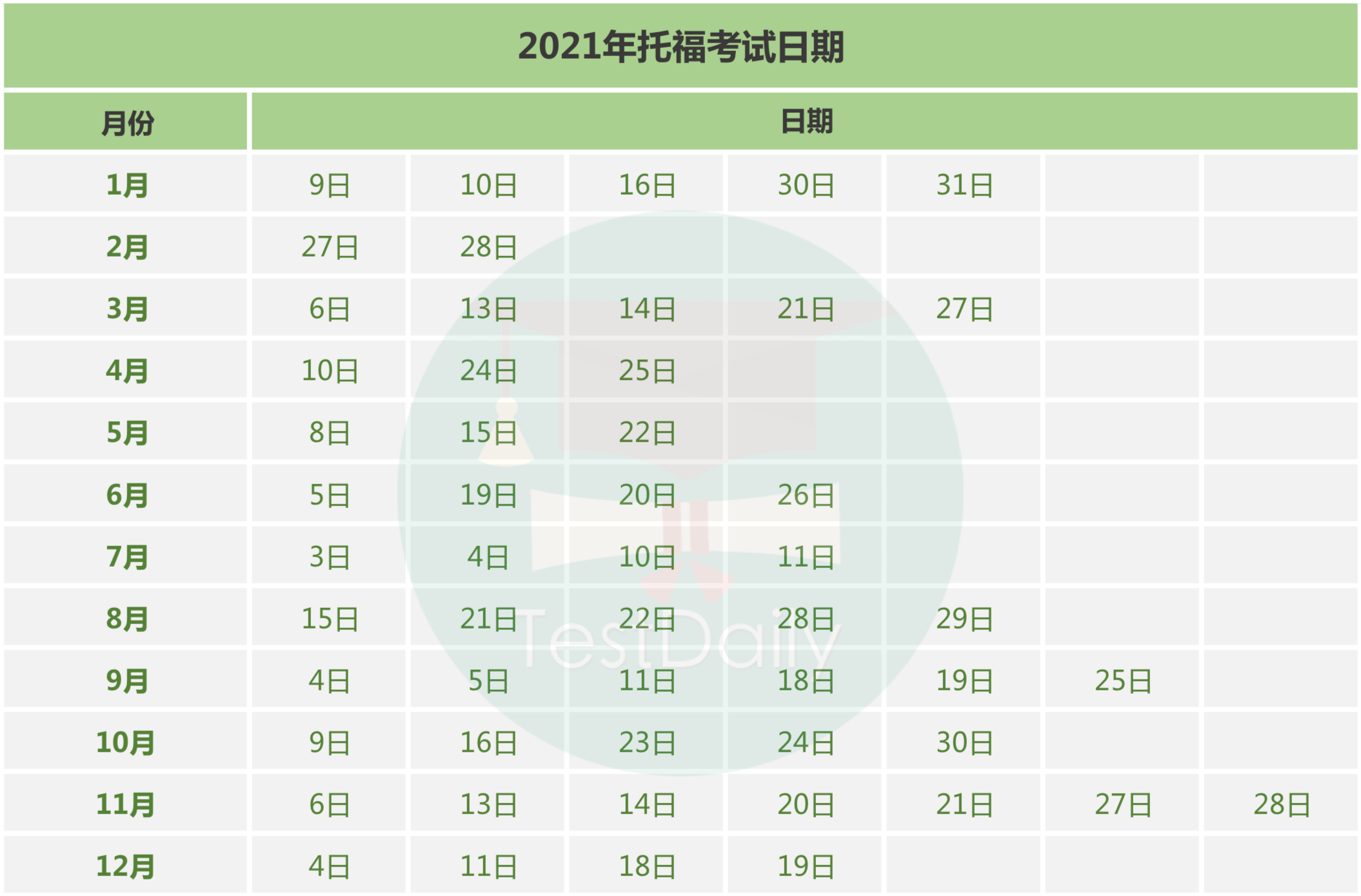 最新!2021年托福/雅思/GRE报名及考试日期公布!