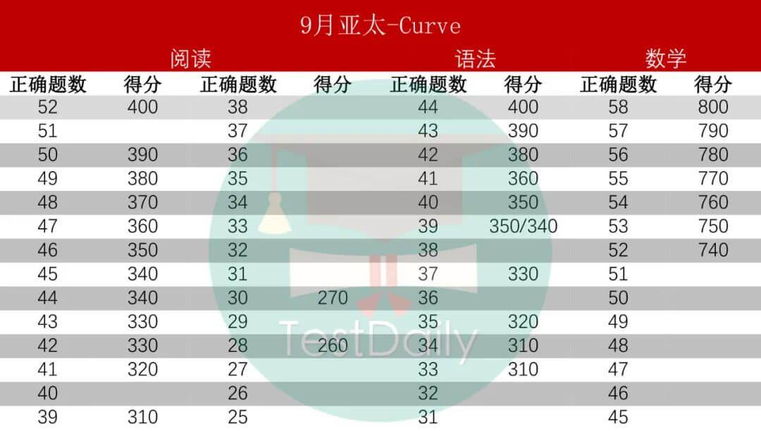 2020年9月亚太SAT考试curve情况
