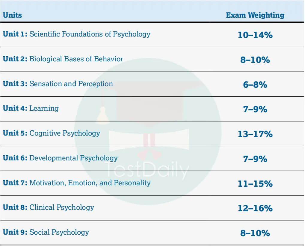 2021年AP心理学考纲解读:AP心理学考试重点分析/5分备考建议/官方样题解析-AP心理学资料免费下载