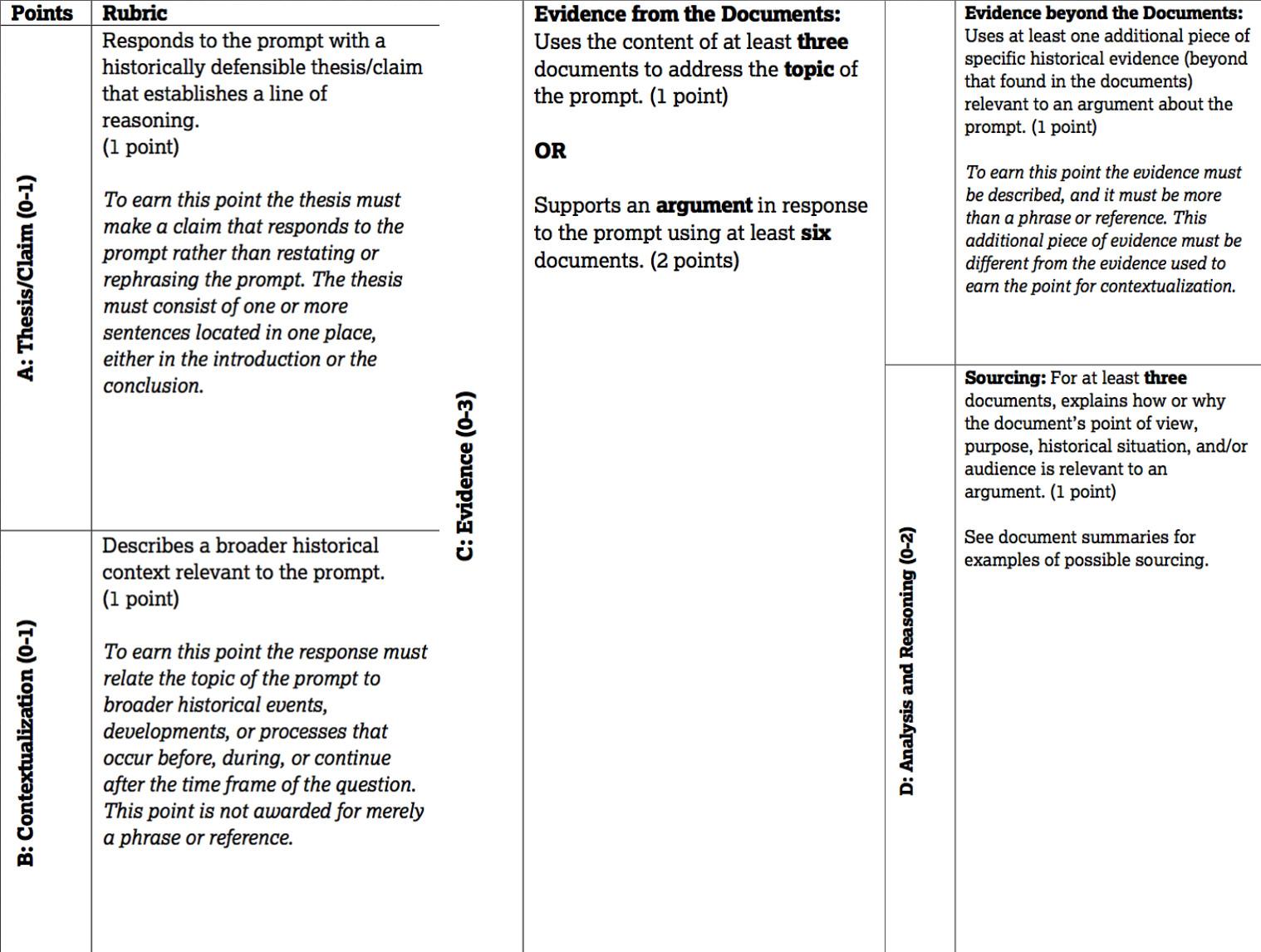 AP历史简答题(Free response question)如何拿高分?-DBQ/LEQ题型评分标准及答案采分点解读