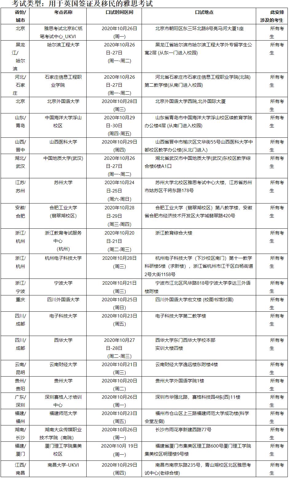 2020年10月24/25日雅思口语考试安排最新通知!