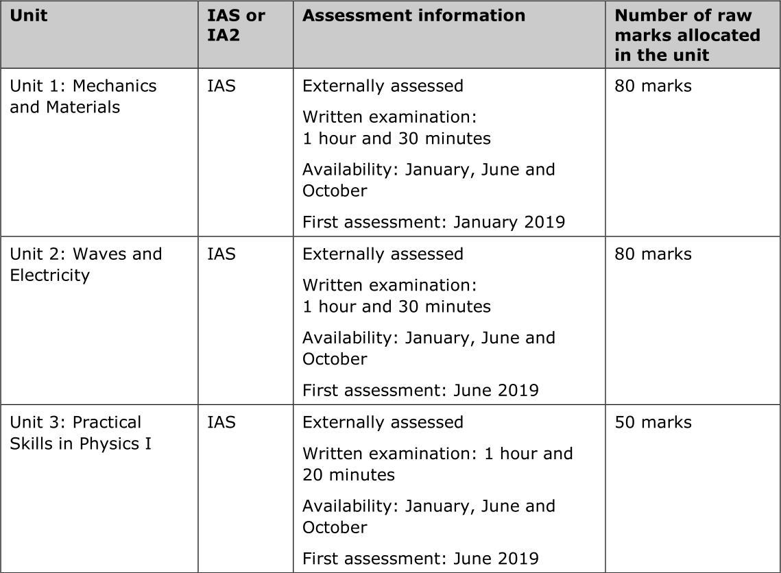 A Level爱德思(Edexcel)物理大纲解读:AS和A2各单元考核内容/分数线/UMS分数转换