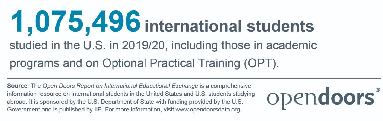 2021年《美国门户开放报告》留学数据分析:国际生人数下降1.8%、STEM专业仍受热捧
