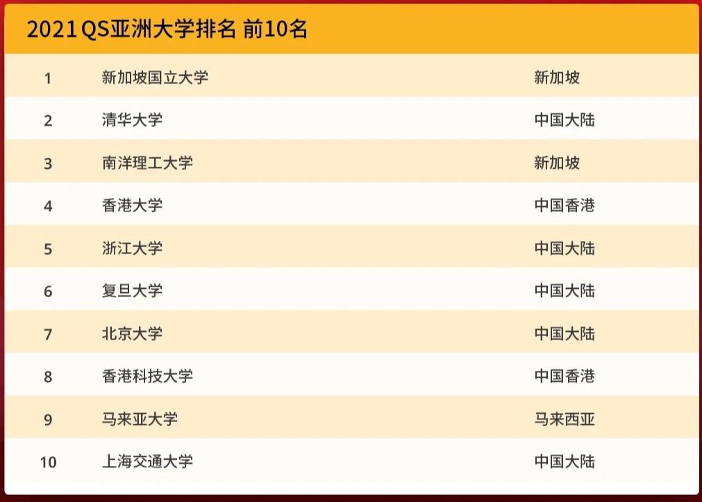 重磅!QS发布2021亚洲大学排名,NUS蝉联亚洲第1,清华领衔中国高校霸榜!