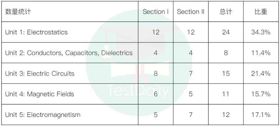 2021年AP物理C电磁A3考试真题及考情回顾:难度中规中矩,Section II计算量大,考试时间较为紧张