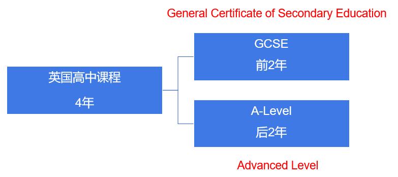 A Level课程体系最全解读:A Level课程及功能/考试时间/报名方式/成绩计算都在这!