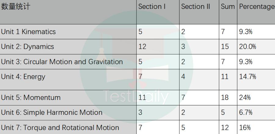 2021年AP物理1 A4考试真题及考情回顾:题目中规中矩,整体难度不高
