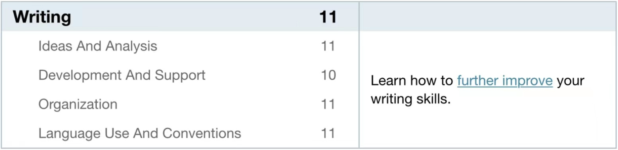 ACT写作首考就拿到了11分,我是怎么做到的?-ACT高分写作备考经验分享