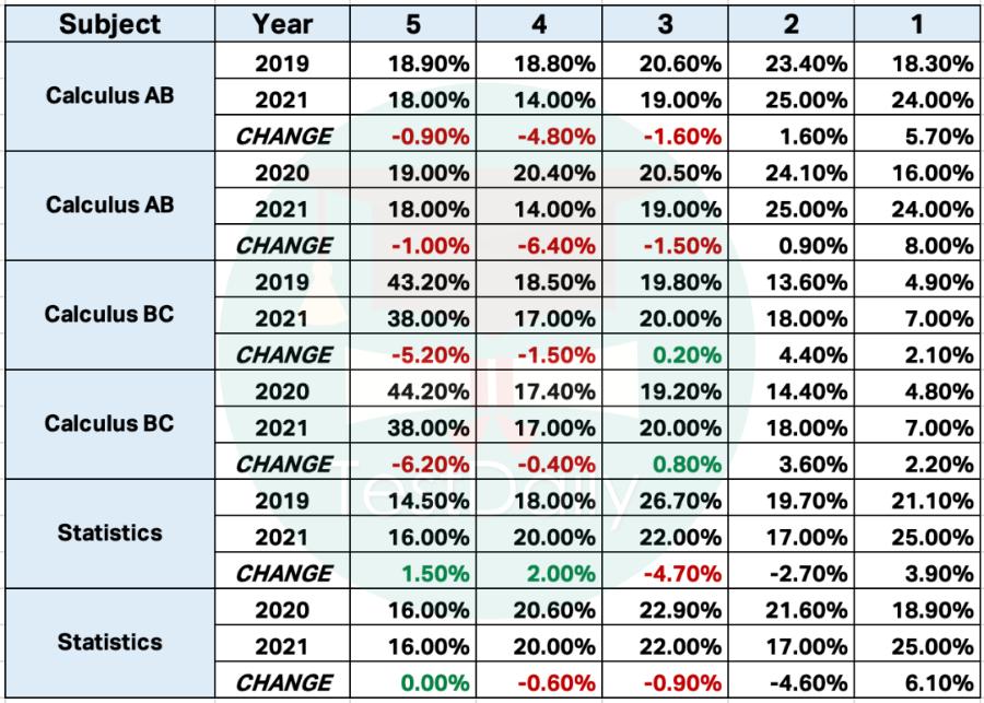 2021年AP微积分/统计/物理/经济等12门科目5分率公布 || 官方数据解读