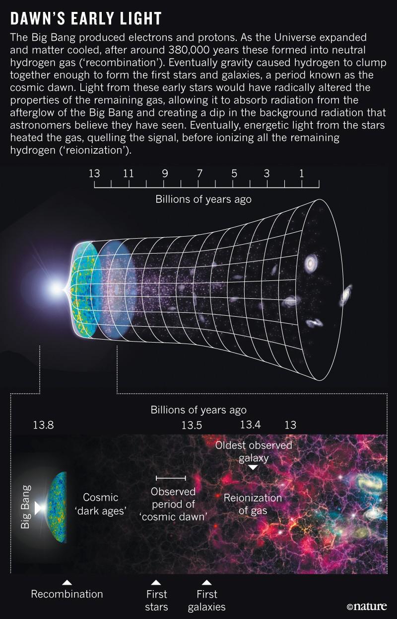 SAT阅读科学类文章背景知识|人类首次间接观测到宇宙黎明时期的光及暗物质