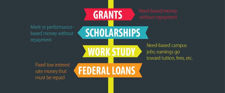 美国大学的Financial Aid政策解读:Financial Aid是什么?有哪些类别?对申请产生什么影响