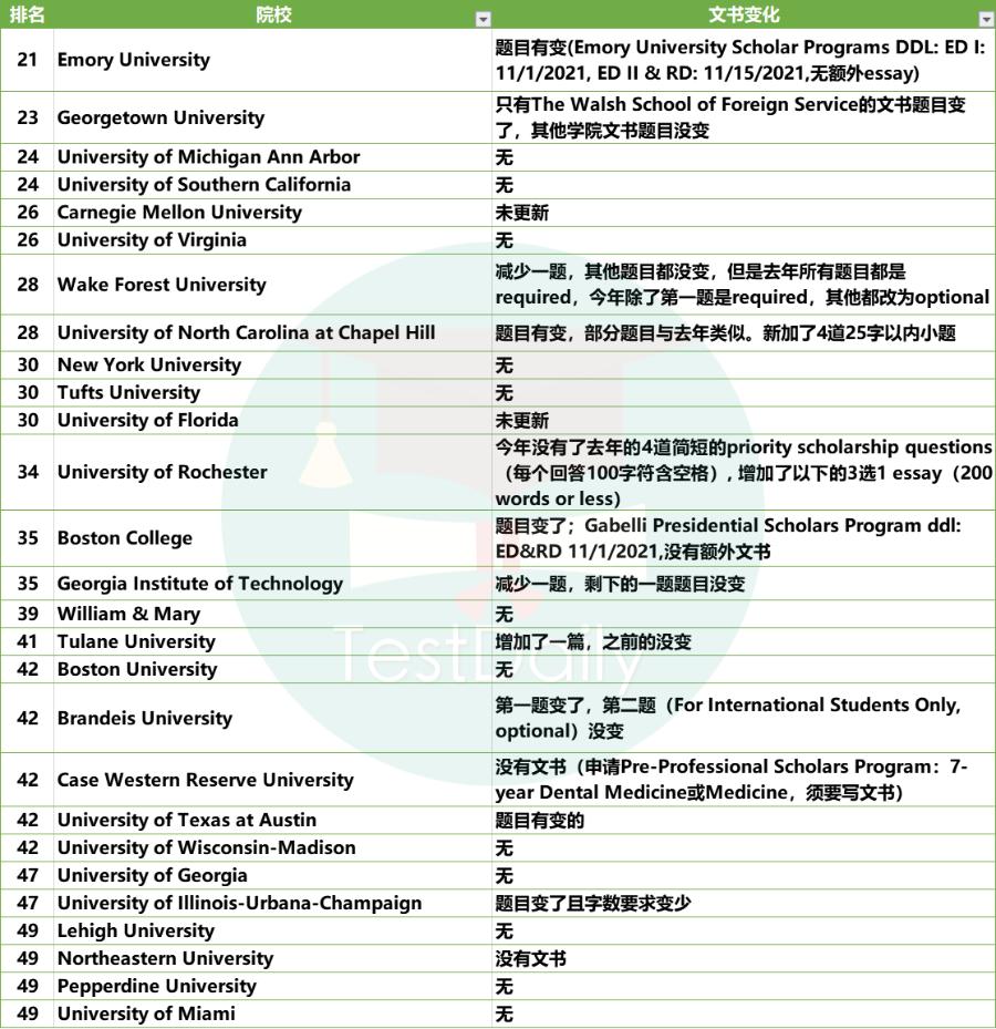 2021年Top21-50美国大学中,这些学校申请文书题目发生变化!