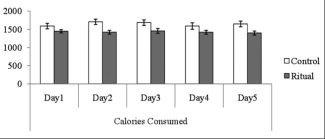 怎样减肥效果最好?科学实验证明这个方法减肥最有效 -SAT阅读科学类文章背景知识