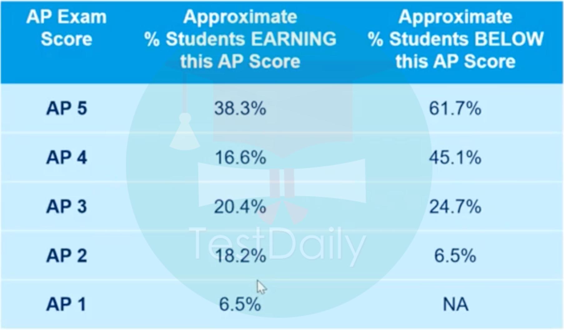 2021年AP微积分考试CB官方解读:5分率/FRQ平均分/FRQ题目答题情况分析