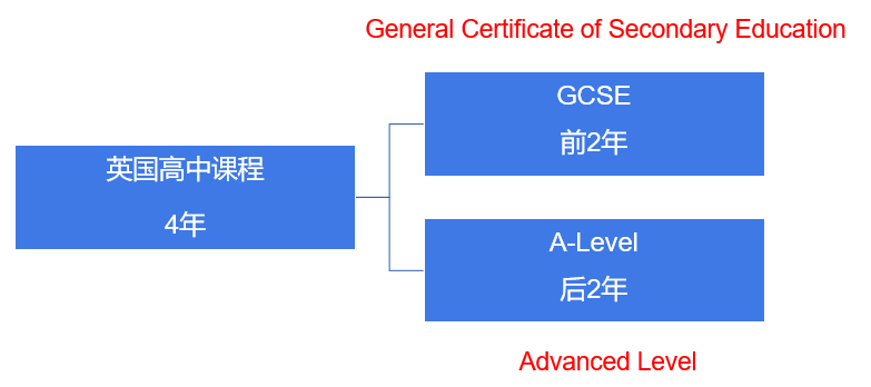 A Level课程体系最全介绍:课程设置/考试局/考试时间/报名方式/成绩划分