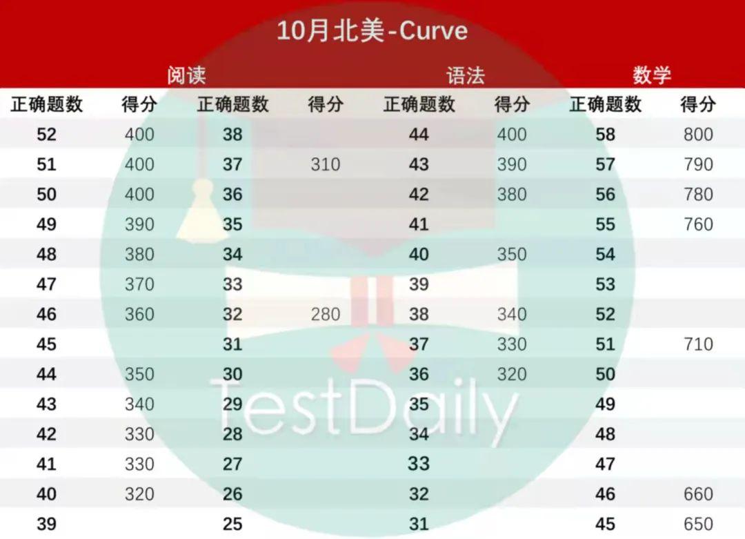 2021年10月亚太/北美SAT出分::Curve继续美滋滋!